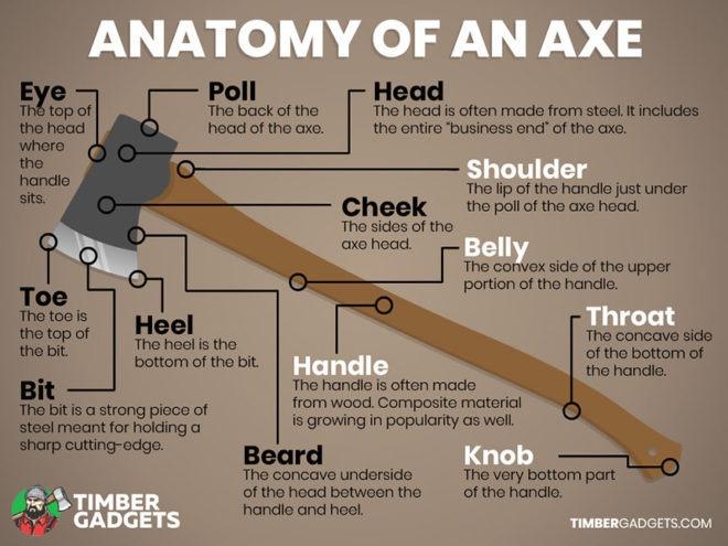 Anatomy of an Axe